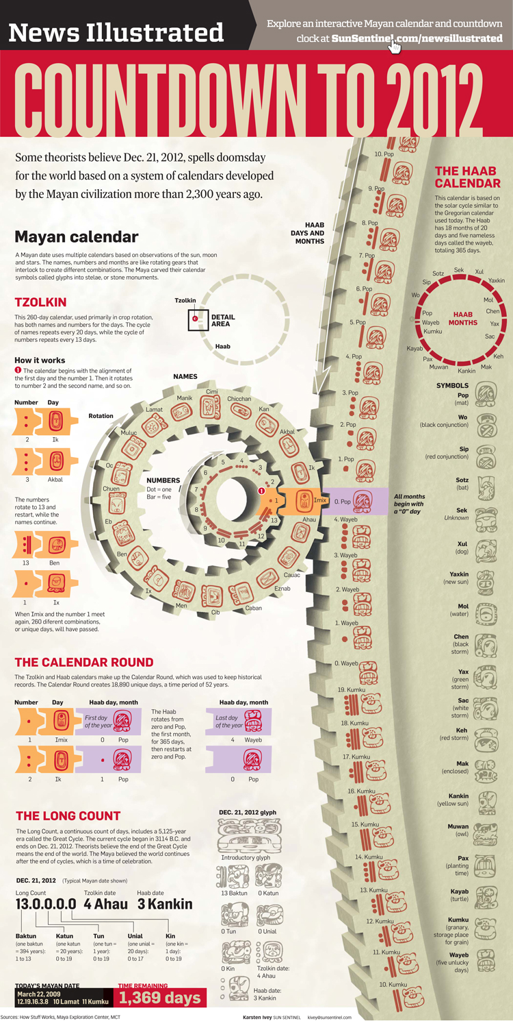 Infographic | Infographics, motion graphics, interactives | Karsten Ivey