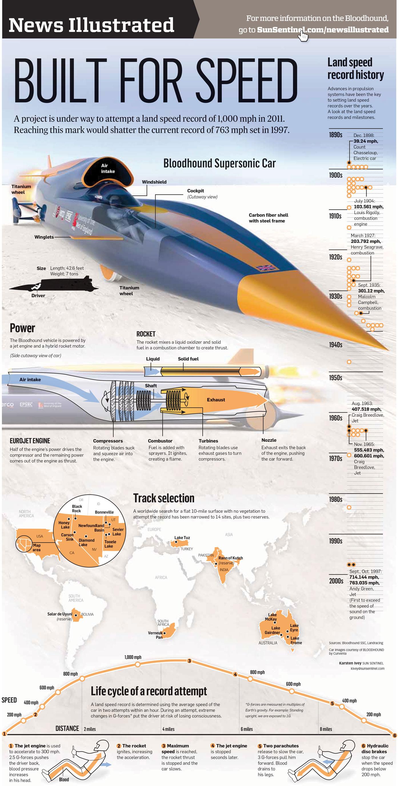 Bloodhound Supersonic Car infographic - Karsten Ivey